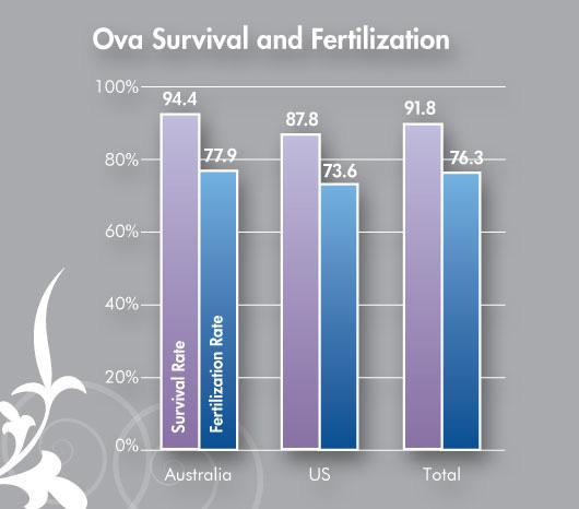 ova-survival